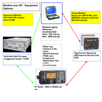 Winlink: Internet Email over Radio - PSRG Wiki
